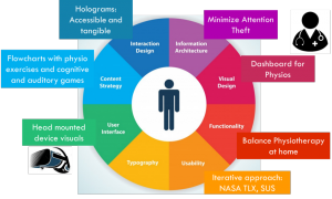 Figure 2: User Experience in Holobalance